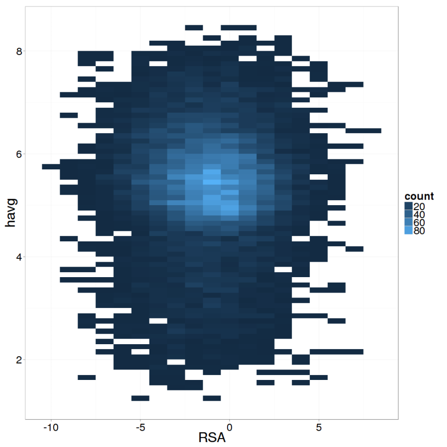 Raw data binned (RSA spacing of 1, $latex h_\text{avg}$ spacing of 0.1) and plotted.