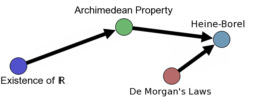example_labels1_DeMorgan_medium_Heine