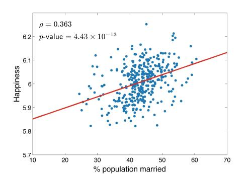 Scatter plot of happiness vs. percentage of population married. Each dot represents one city, the rho and p-values reported are Spearman correlations.