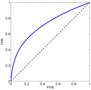 The Receiver Operating Curve (ROC) compares the true positive rate (TPR) and the false positive rate (FPR). The ROC curve shown here depicts a classifier (our link predictor) for which TPR>FPR.