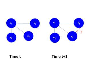 "The link prediction problem asks, ""Given a snapshot of a network at time t, can we predict new links which will occur at time t+1?"""