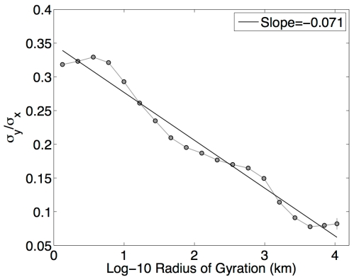 The isotropy ratio shows the change in the probability density's shape as a function of radius.