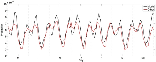 A robust diurnal cycle is observed in the hourly time of day at which statuses are updated, with those from the mode location (black curve) occurring more often than other locations (red curve) in the morning and evening.
