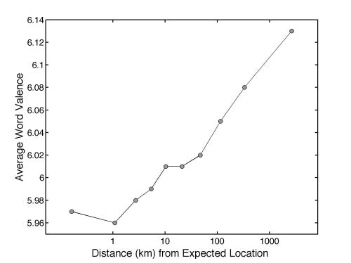 Tweets are grouped into ten equally populated bins by the distance from their author's average location, and the average happiness of words written at each distance is plotted. Expressed happiness grows logarithmically with distance from home.